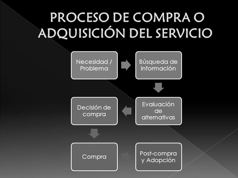 Necesidad / Problema Búsqueda de Información Evaluación de alternativas Decisión de compra Compra Post-compra y Adopción