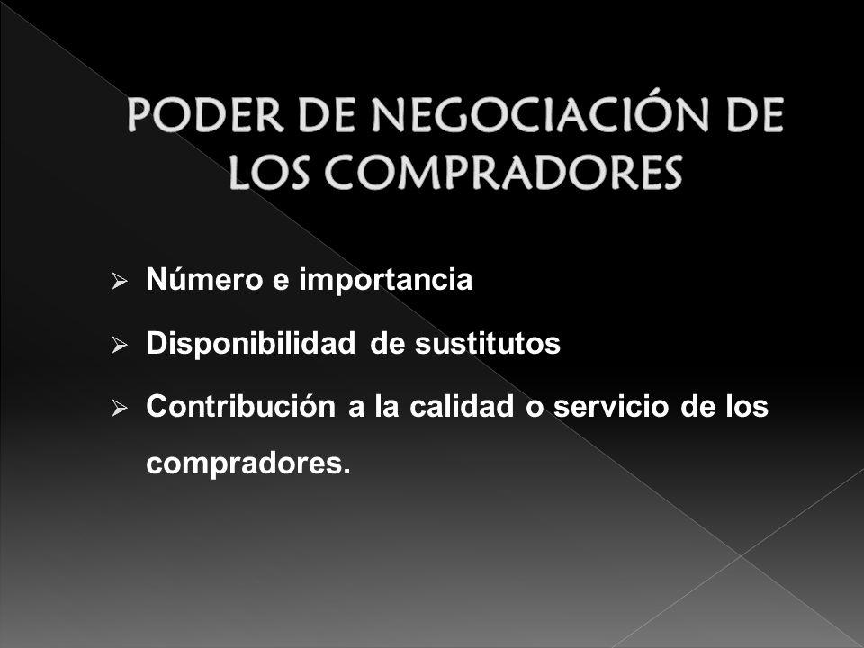 Número e importancia Disponibilidad de sustitutos Contribución a la calidad o servicio de los compradores.