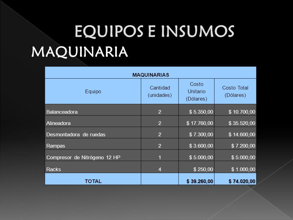 MAQUINARIA MAQUINARIAS Equipo Cantidad (unidades) Costo Unitario (Dólares) Costo Total (Dólares) Balanceadora2$ 5.350,00$ 10.700,00 Alineadora2$ 17.760,00$ 35.520,00 Desmontadora de ruedas2$ 7.300,00$ 14.600,00 Rampas2$ 3.600,00$ 7.200,00 Compresor de Nitrógeno 12 HP1$ 5.000,00 Racks4$ 250,00$ 1.000,00 TOTAL $ 39.260,00 $ 74.020,00