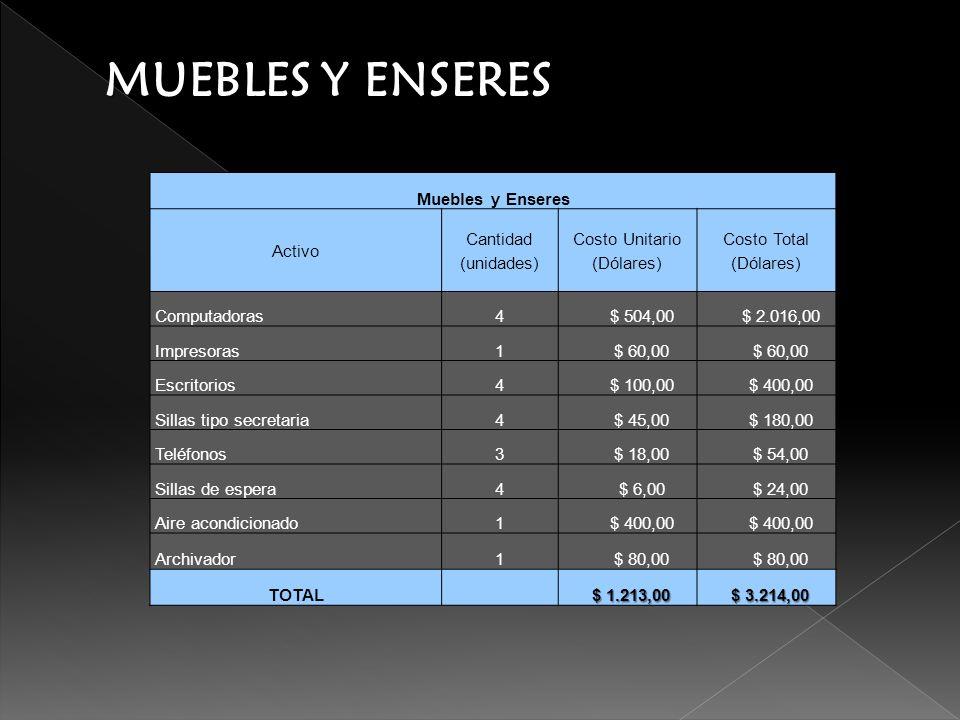 MUEBLES Y ENSERES Muebles y Enseres Activo Cantidad (unidades) Costo Unitario (Dólares) Costo Total (Dólares) Computadoras4$ 504,00$ 2.016,00 Impresor