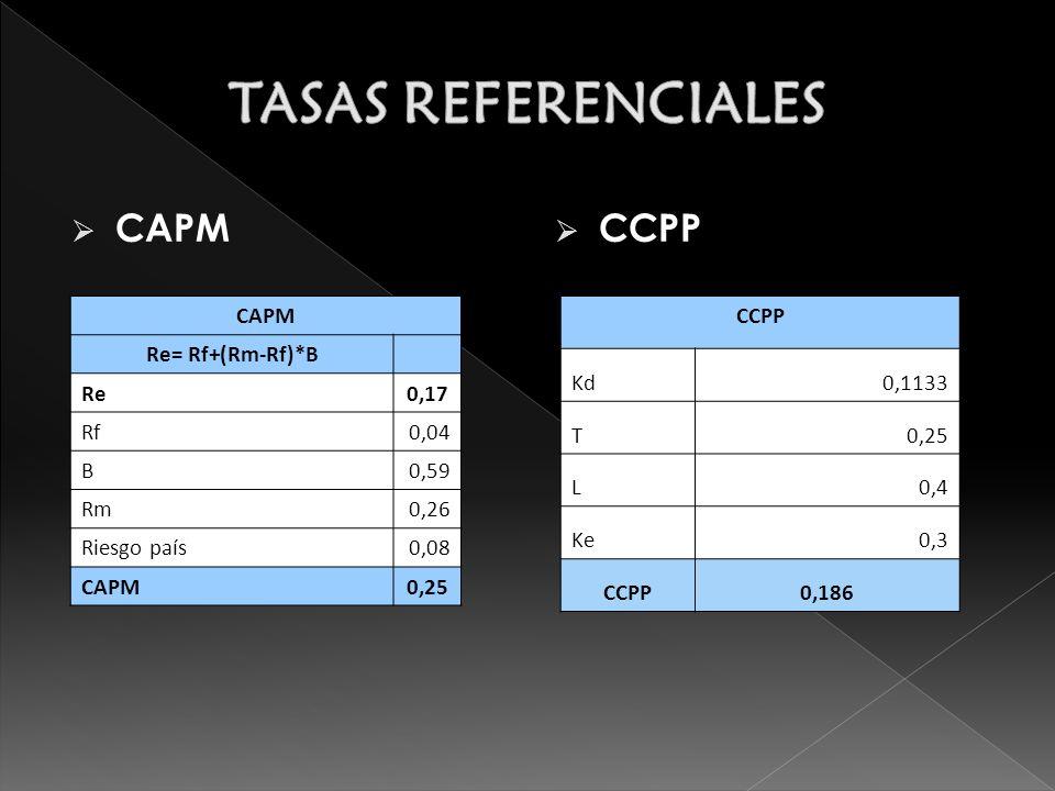 CAPM CCPP CAPM Re= Rf+(Rm-Rf)*B Re0,17 Rf0,04 B0,59 Rm0,26 Riesgo país0,08 CAPM0,25 CCPP Kd0,1133 T0,25 L0,4 Ke0,3 CCPP0,186