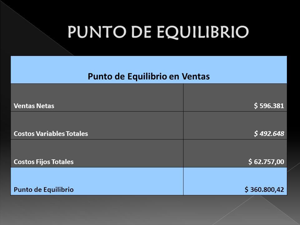 Punto de Equilibrio en Ventas Ventas Netas$ 596.381 Costos Variables Totales$ 492.648 Costos Fijos Totales$ 62.757,00 Punto de Equilibrio$ 360.800,42