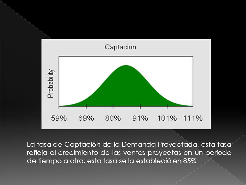 La tasa de Captación de la Demanda Proyectada, esta tasa refleja el crecimiento de las ventas proyectas en un periodo de tiempo a otro; esta tasa se la estableció en 85%