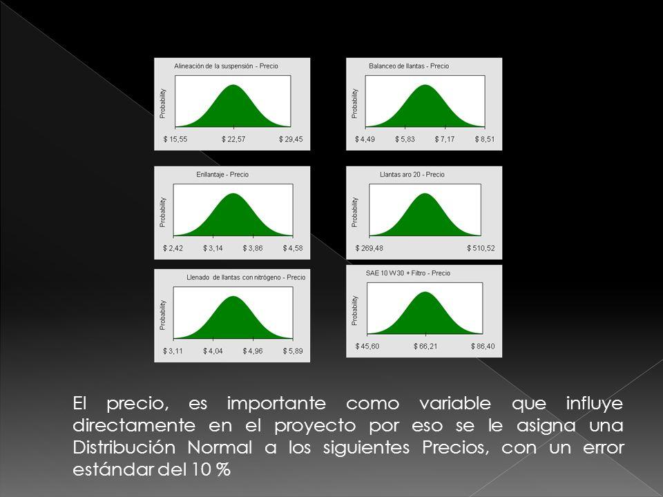 El precio, es importante como variable que influye directamente en el proyecto por eso se le asigna una Distribución Normal a los siguientes Precios,