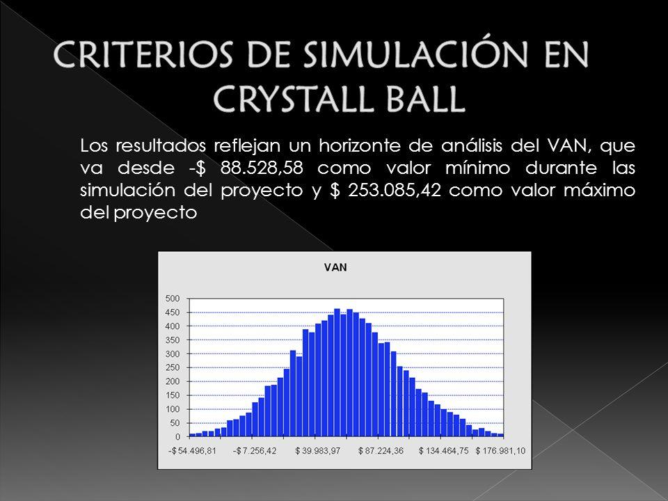 Los resultados reflejan un horizonte de análisis del VAN, que va desde -$ 88.528,58 como valor mínimo durante las simulación del proyecto y $ 253.085,42 como valor máximo del proyecto