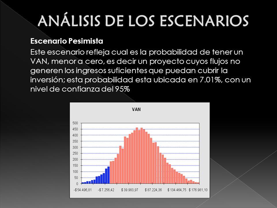 Escenario Pesimista Este escenario refleja cual es la probabilidad de tener un VAN, menor a cero, es decir un proyecto cuyos flujos no generen los ingresos suficientes que puedan cubrir la inversión; esta probabilidad esta ubicada en 7.01%, con un nivel de confianza del 95%