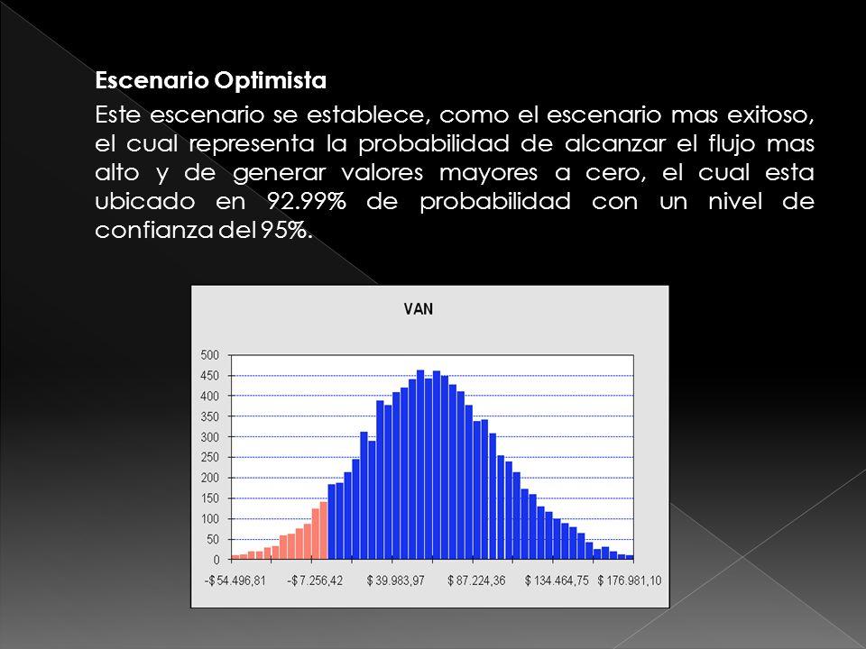 Escenario Optimista Este escenario se establece, como el escenario mas exitoso, el cual representa la probabilidad de alcanzar el flujo mas alto y de generar valores mayores a cero, el cual esta ubicado en 92.99% de probabilidad con un nivel de confianza del 95%.