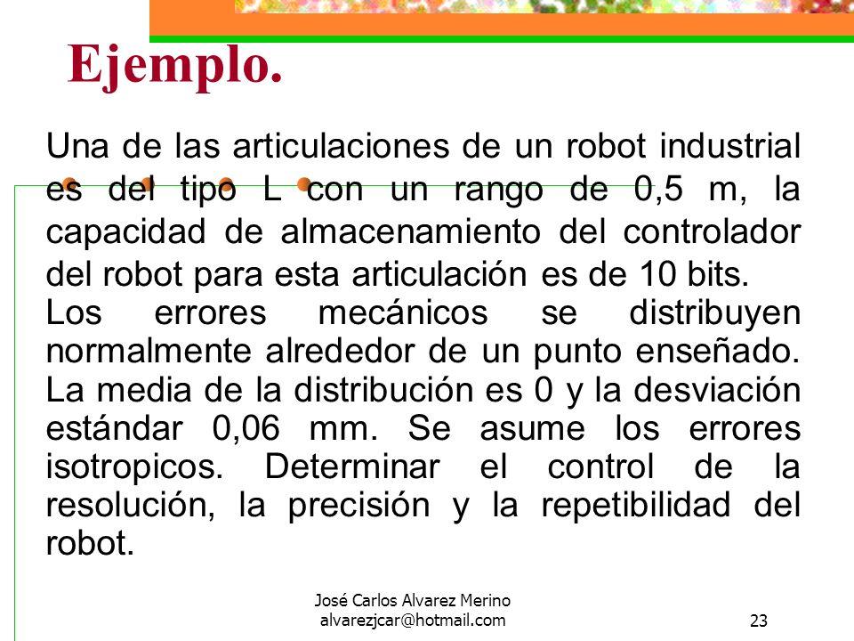 José Carlos Alvarez Merino alvarezjcar@hotmail.com23 Una de las articulaciones de un robot industrial es del tipo L con un rango de 0,5 m, la capacida