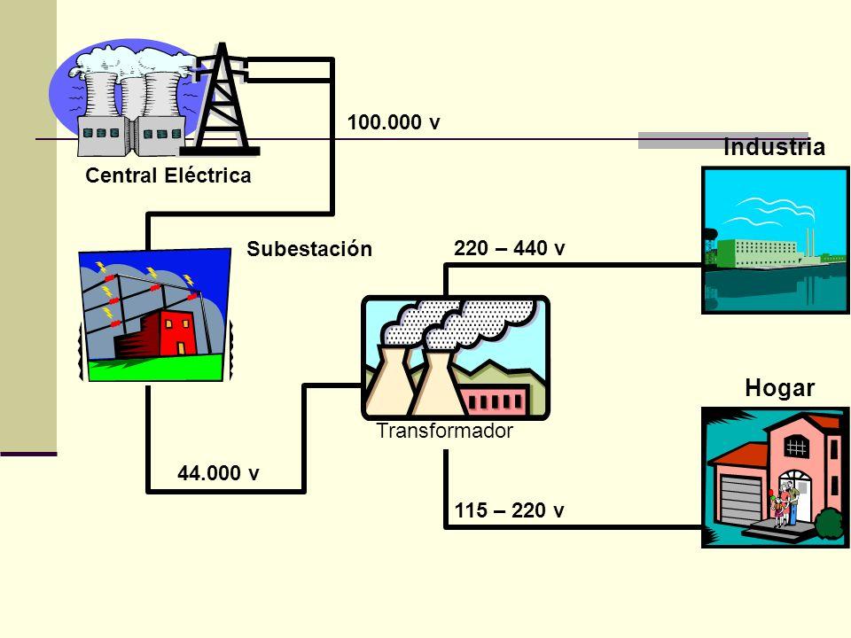 100.000 v Central Eléctrica Subestación 44.000 v Transformador 115 – 220 v 220 – 440 v Hogar Industria