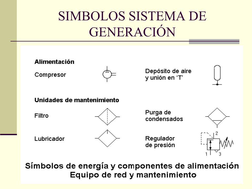 SIMBOLOS SISTEMA DE GENERACIÓN