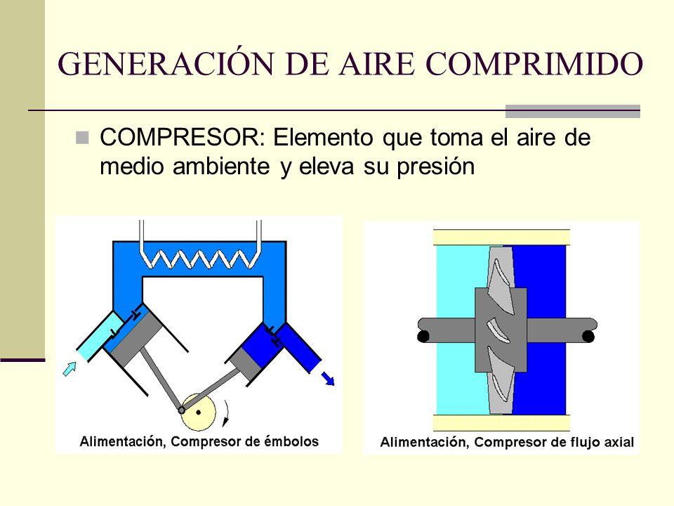 GENERACIÓN DE AIRE COMPRIMIDO COMPRESOR: Elemento que toma el aire de medio ambiente y eleva su presión