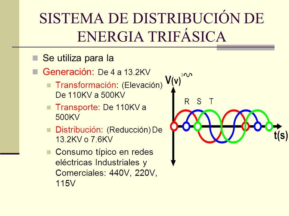 SISTEMA DE DISTRIBUCIÓN DE ENERGIA TRIFÁSICA Se utiliza para la Generación: De 4 a 13.2KV Transformación: (Elevación) De 110KV a 500KV Transporte: De