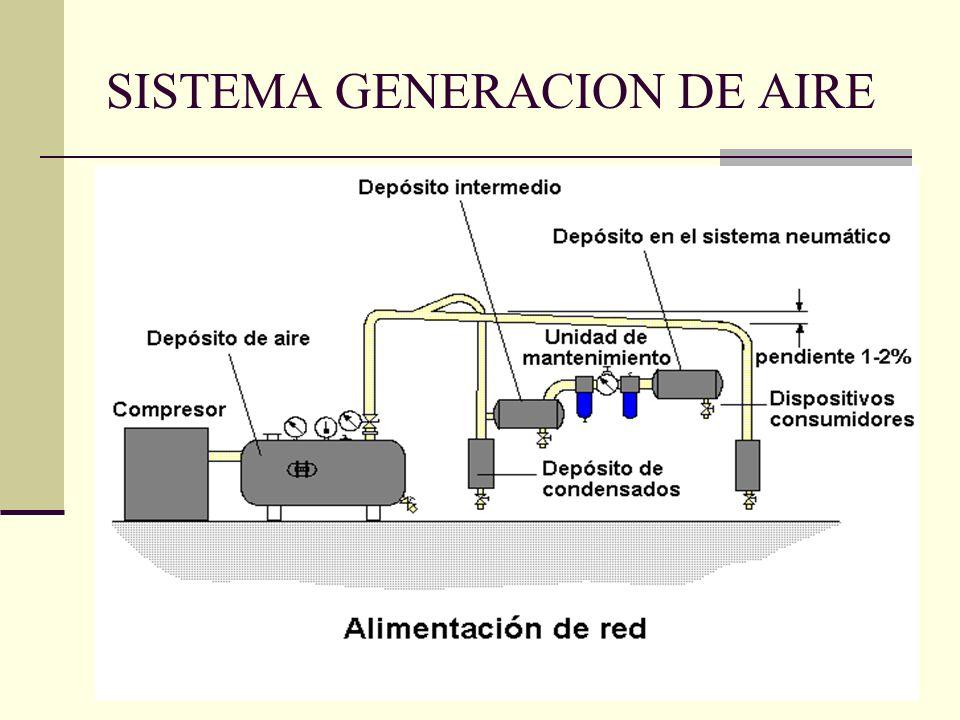 SISTEMA GENERACION DE AIRE