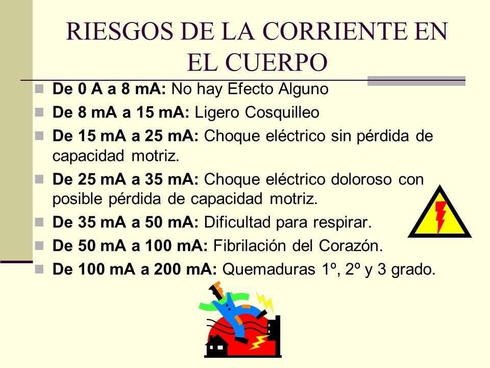 RIESGOS DE LA CORRIENTE EN EL CUERPO De 0 A a 8 mA: No hay Efecto Alguno De 8 mA a 15 mA: Ligero Cosquilleo De 15 mA a 25 mA: Choque eléctrico sin pér