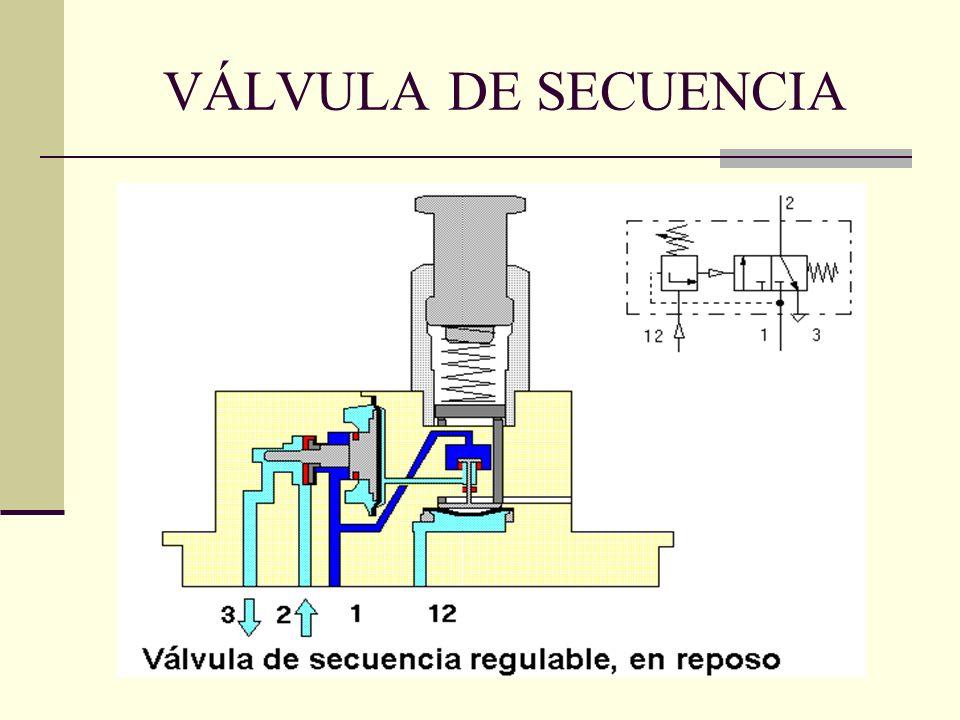 VÁLVULA DE SECUENCIA