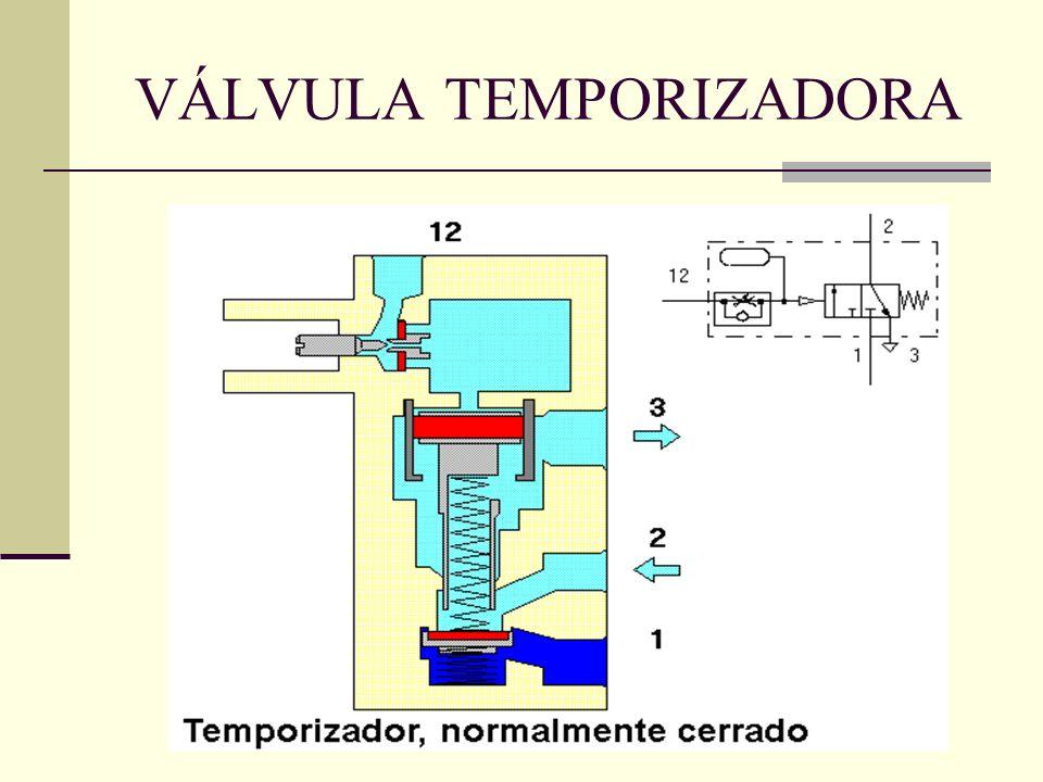 VÁLVULA TEMPORIZADORA