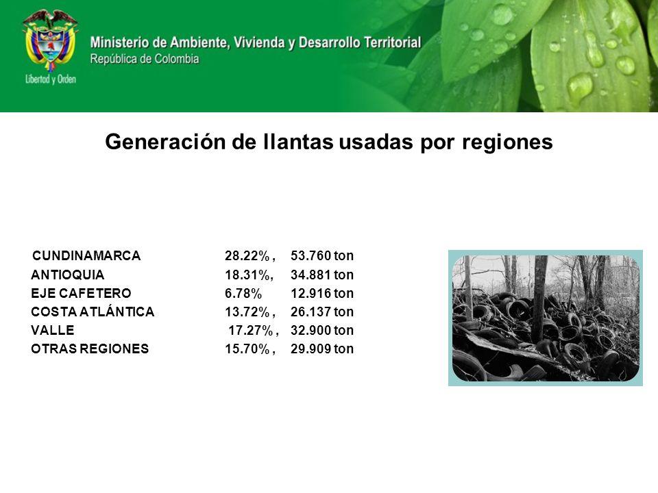 Generación de llantas usadas por regiones CUNDINAMARCA28.22%, 53.760 ton ANTIOQUIA18.31%, 34.881 ton EJE CAFETERO6.78% 12.916 ton COSTA ATLÁNTICA 13.7