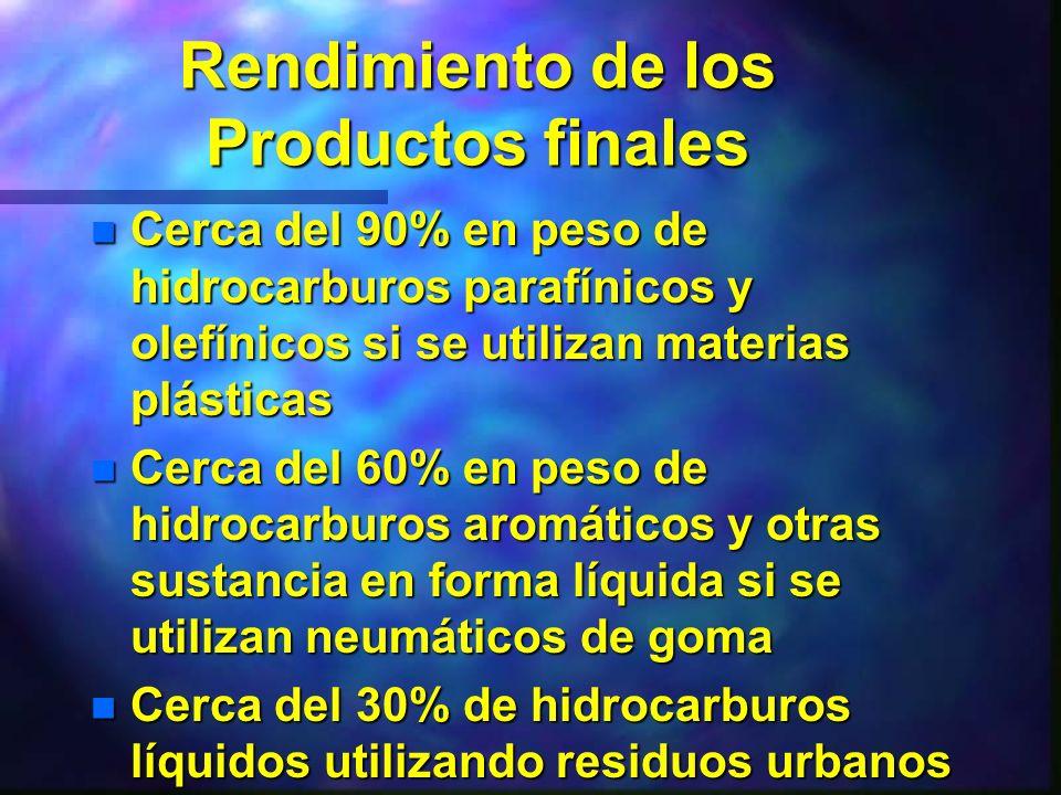 Rendimiento de los Productos finales n Cerca del 90% en peso de hidrocarburos parafínicos y olefínicos si se utilizan materias plásticas n Cerca del 6
