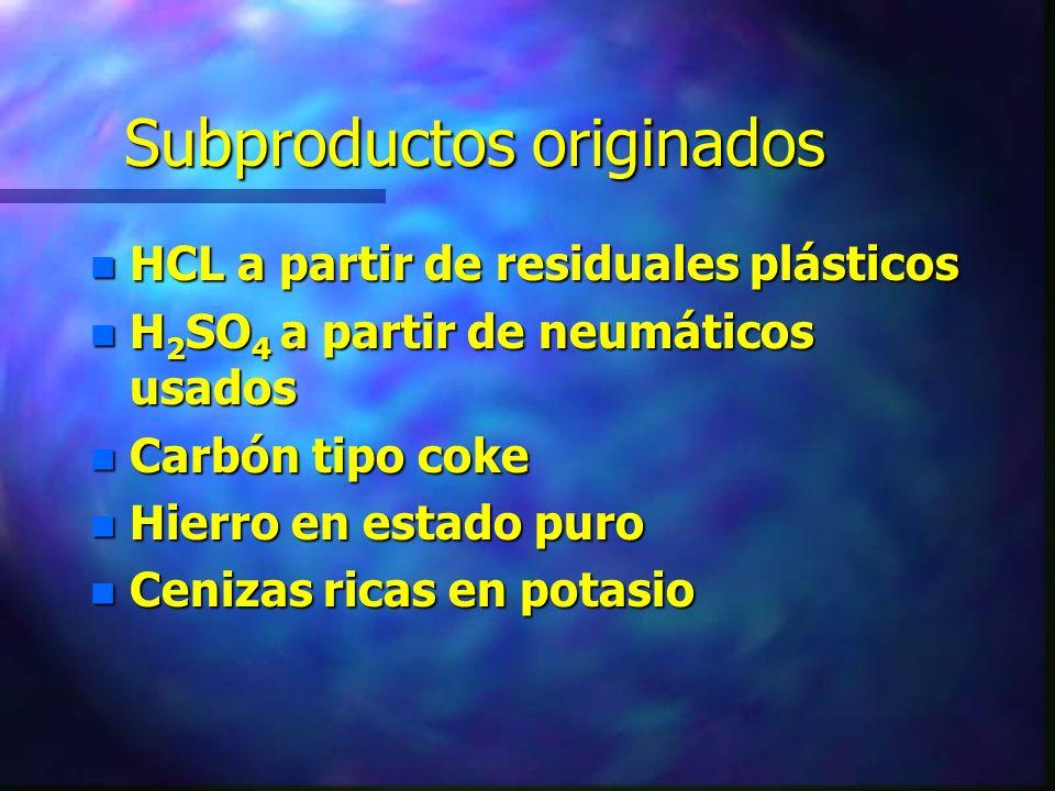 Subproductos originados n HCL a partir de residuales plásticos n H 2 SO 4 a partir de neumáticos usados n Carbón tipo coke n Hierro en estado puro n C