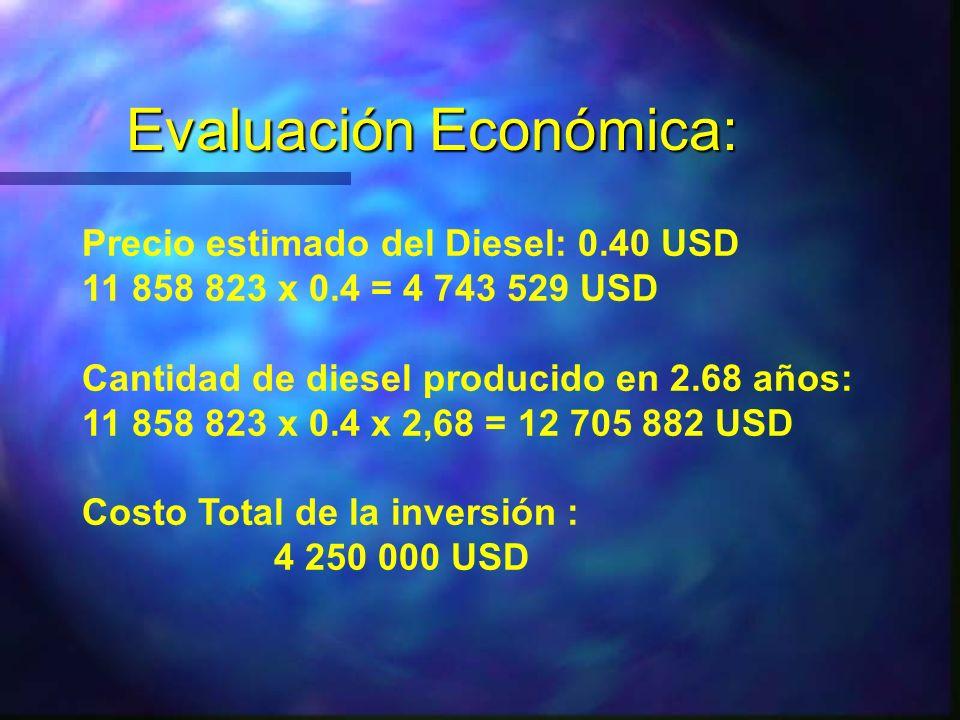 Evaluación Económica: Precio estimado del Diesel: 0.40 USD 11 858 823 x 0.4 = 4 743 529 USD Cantidad de diesel producido en 2.68 años: 11 858 823 x 0.