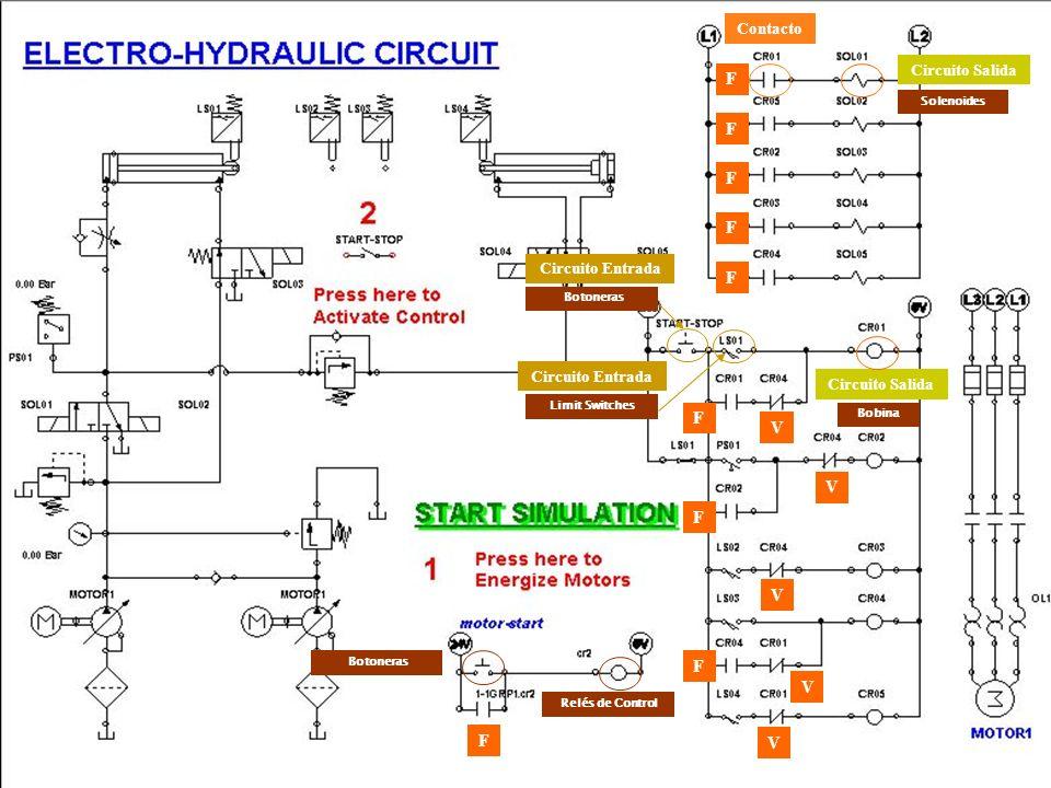 Aplicación de PLC: Proceso de Mezclado Con este modelo para aplicaciones de PLC pueden realizarse funciones de control complejas en el campo de control de procesos, en particular, operaciones discontinuas de dosificación y mezclado.