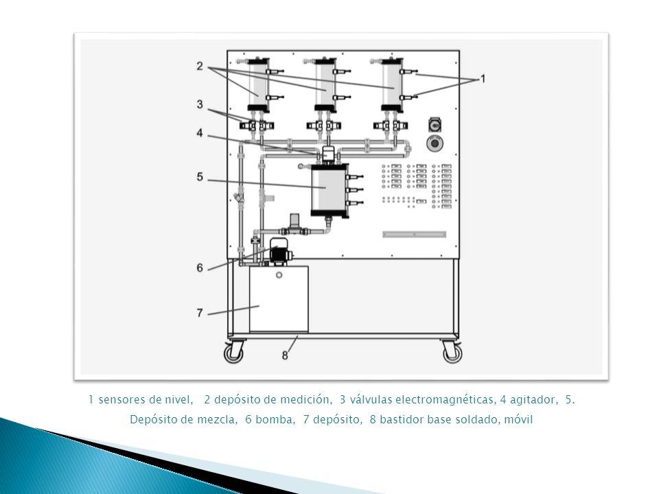 1 sensores de nivel, 2 depósito de medición, 3 válvulas electromagnéticas, 4 agitador, 5. Depósito de mezcla, 6 bomba, 7 depósito, 8 bastidor base sol