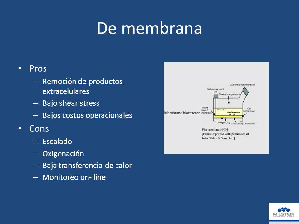 De membrana Pros – Remoción de productos extracelulares – Bajo shear stress – Bajos costos operacionales Cons – Escalado – Oxigenación – Baja transferencia de calor – Monitoreo on- line