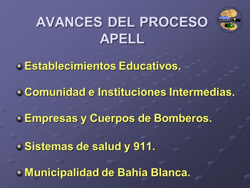 AVANCES DEL PROCESO APELL Establecimientos Educativos. Comunidad e Instituciones Intermedias. Empresas y Cuerpos de Bomberos. Sistemas de salud y 911.
