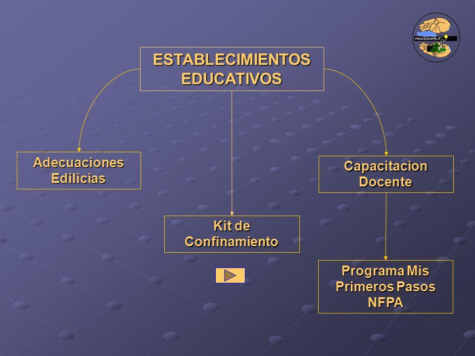 ESTABLECIMIENTOS EDUCATIVOS Adecuaciones Edilicias Kit de Confinamiento Capacitacion Docente Programa Mis Primeros Pasos NFPA