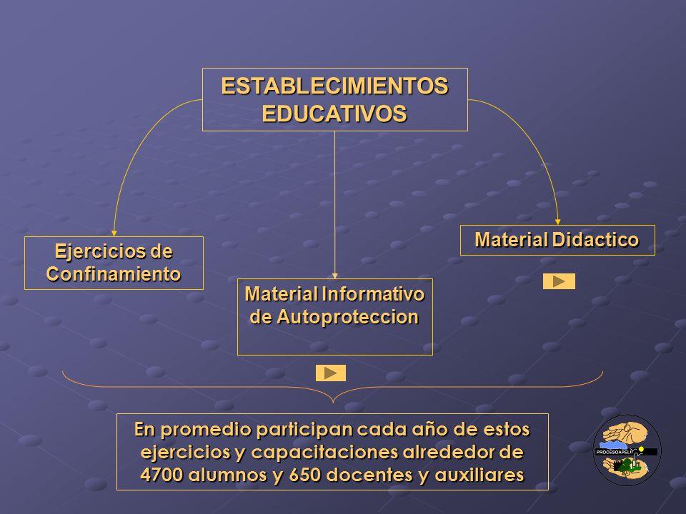 ESTABLECIMIENTOS EDUCATIVOS Ejercicios de Confinamiento Material Informativo de Autoproteccion Material Didactico En promedio participan cada año de e