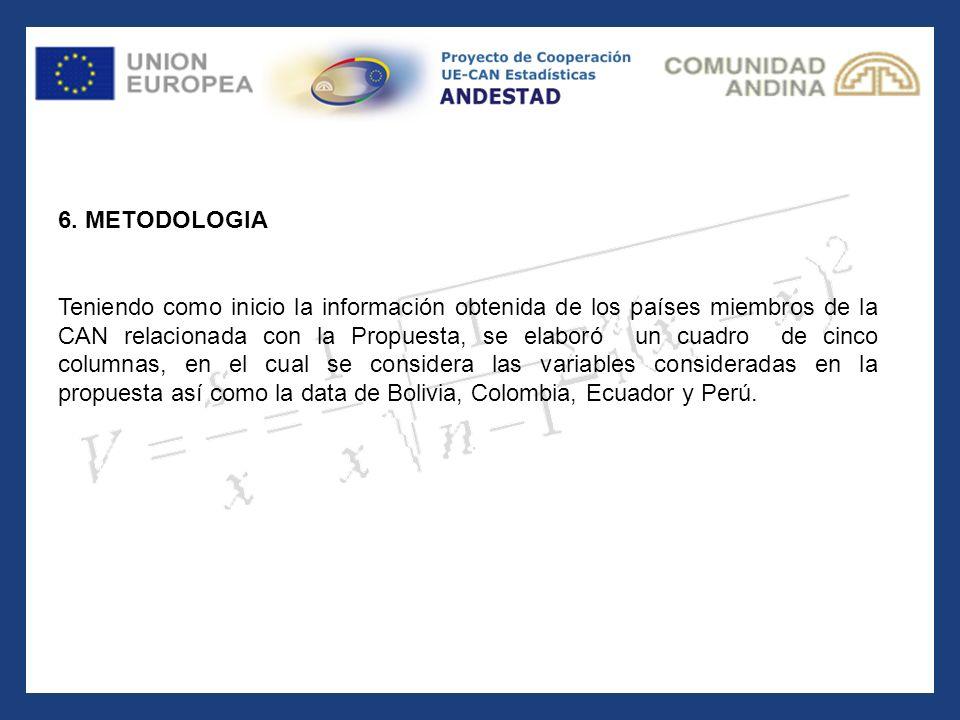 6. METODOLOGIA Teniendo como inicio la información obtenida de los países miembros de la CAN relacionada con la Propuesta, se elaboró un cuadro de cin