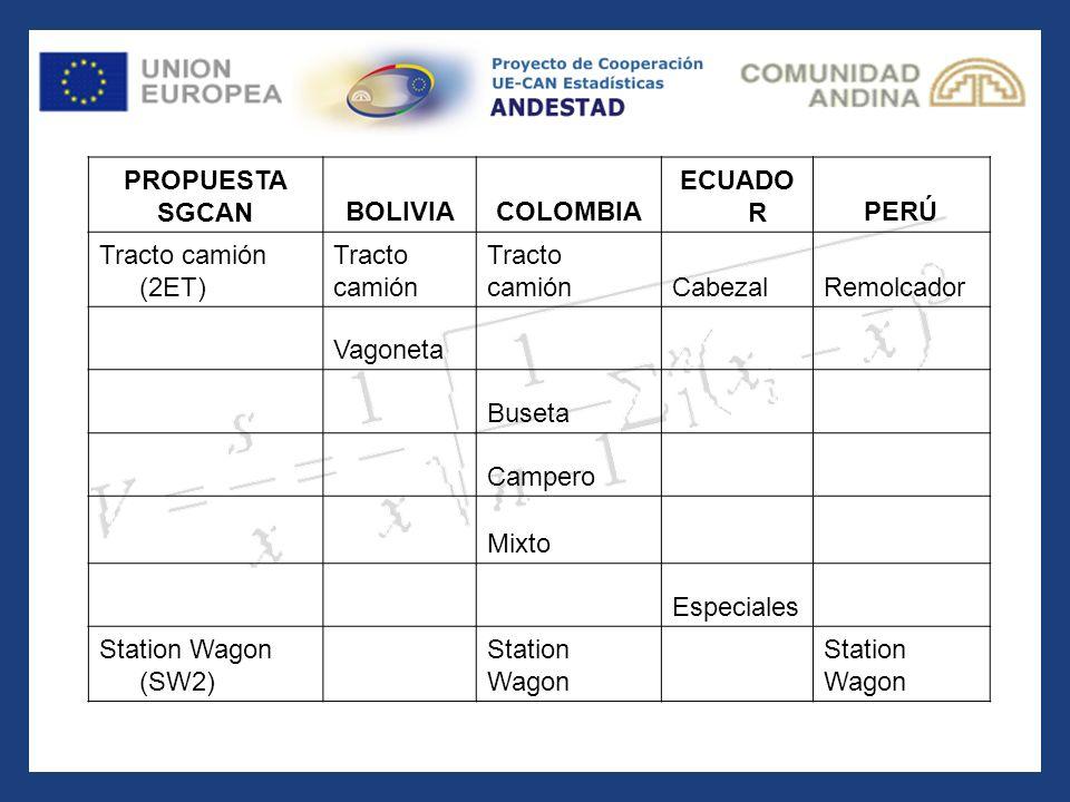 PROPUESTA SGCANBOLIVIACOLOMBIA ECUADO RPERÚ Tracto camión (2ET) Tracto camión Tracto camiónCabezalRemolcador Vagoneta Buseta Campero Mixto Especiales