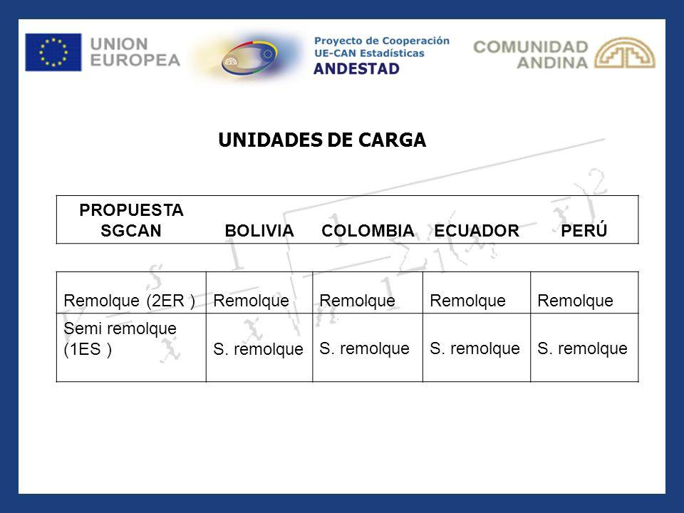 PROPUESTA SGCANBOLIVIACOLOMBIAECUADORPERÚ Remolque (2ER )Remolque Semi remolque (1ES )S. remolque UNIDADES DE CARGA