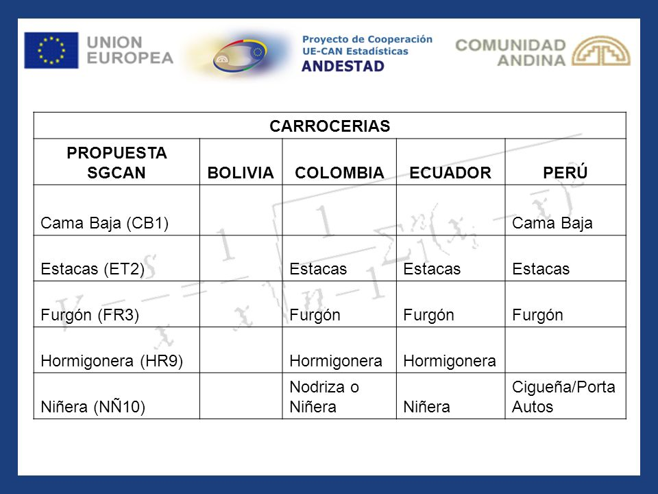 CARROCERIAS PROPUESTA SGCANBOLIVIACOLOMBIAECUADORPERÚ Cama Baja (CB1) Cama Baja Estacas (ET2) Estacas Furgón (FR3) Furgón Hormigonera (HR9) Hormigoner