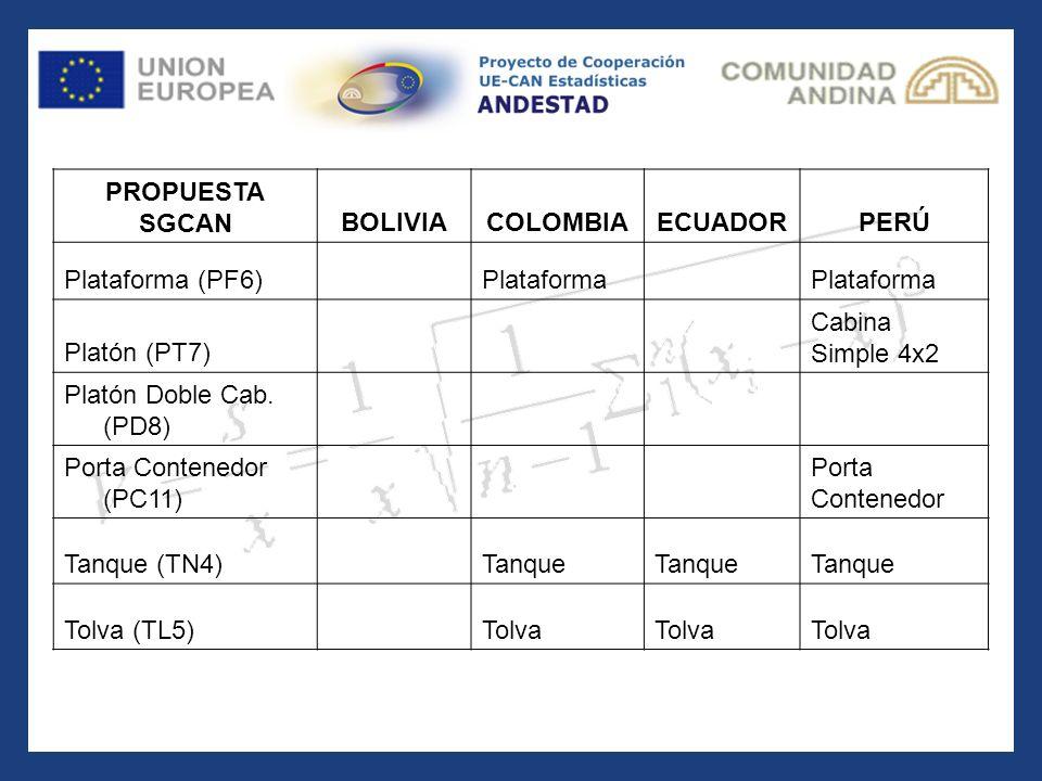 PROPUESTA SGCANBOLIVIACOLOMBIAECUADORPERÚ Plataforma (PF6) Plataforma Platón (PT7) Cabina Simple 4x2 Platón Doble Cab. (PD8) Porta Contenedor (PC11) P