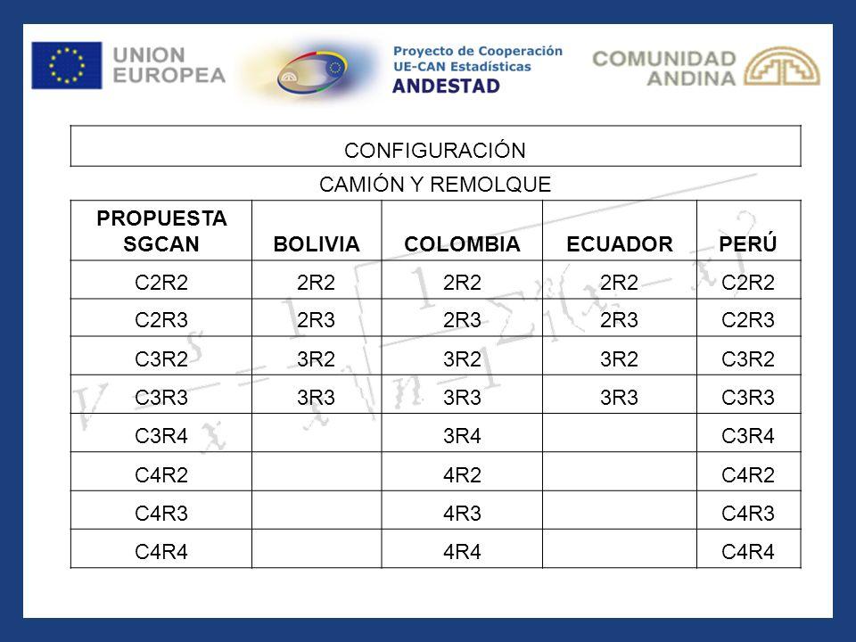 CONFIGURACIÓN CAMIÓN Y REMOLQUE PROPUESTA SGCANBOLIVIACOLOMBIAECUADORPERÚ C2R22R2 C2R2 C2R32R3 C2R3 C3R23R2 C3R2 C3R33R3 C3R3 C3R4 3R4 C3R4 C4R2 4R2 C