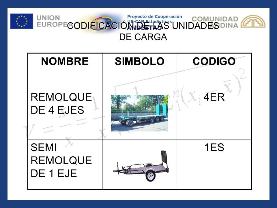 NOMBRESIMBOLOCODIGO REMOLQUE DE 4 EJES 4ER SEMI REMOLQUE DE 1 EJE 1ES CODIFICACIÓN DE LAS UNIDADES DE CARGA