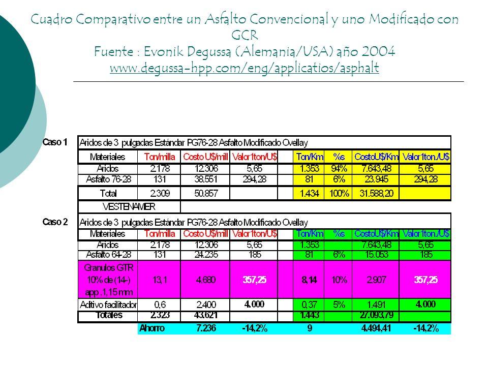 Cuadro Comparativo entre un Asfalto Convencional y uno Modificado con GCR Fuente : Evonik Degussa (Alemania/USA) año 2004 www.degussa-hpp.com/eng/appl