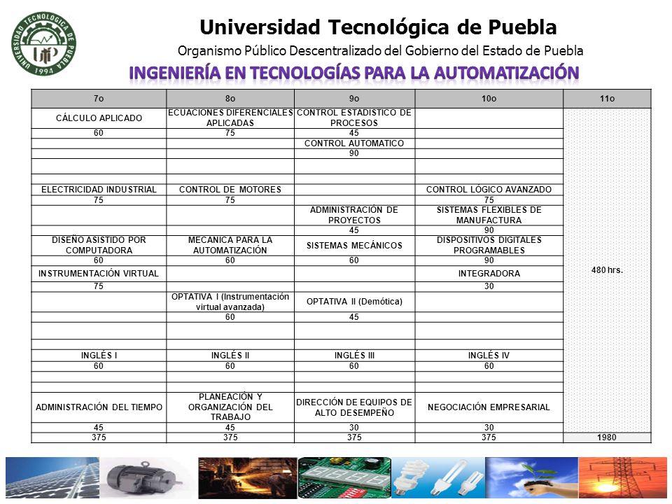 Universidad Tecnológica de Puebla Organismo Público Descentralizado del Gobierno del Estado de Puebla 7o8o9o10o11o CÁLCULO APLICADO ECUACIONES DIFEREN