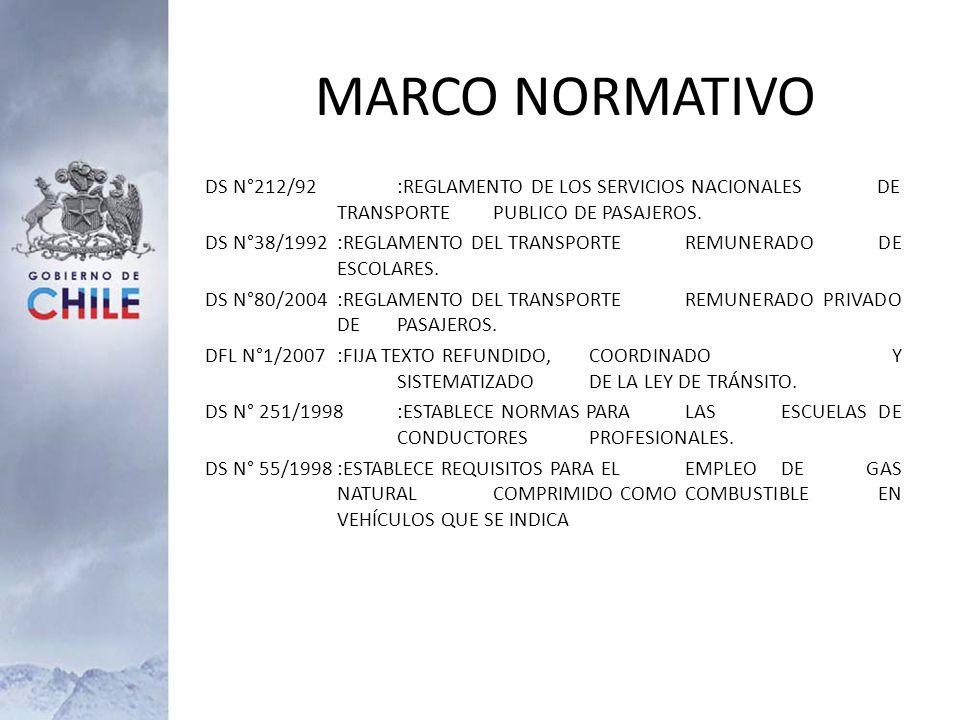 DS N°212/92:REGLAMENTO DE LOS SERVICIOS NACIONALES DE TRANSPORTE PUBLICO DE PASAJEROS. DS N°38/1992:REGLAMENTO DEL TRANSPORTE REMUNERADO DE ESCOLARES.