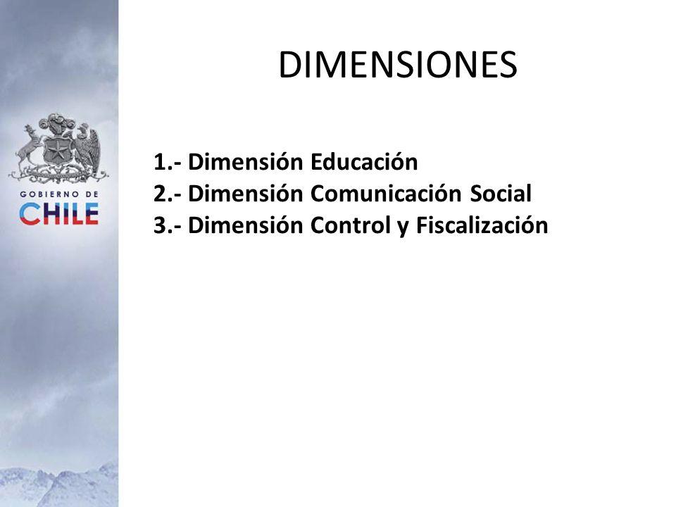DIMENSIONES 1.- Dimensión Educación 2.- Dimensión Comunicación Social 3.- Dimensión Control y Fiscalización