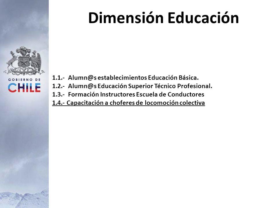 Dimensión Educación 1.1.- Alumn@s establecimientos Educación Básica. 1.2.- Alumn@s Educación Superior Técnico Profesional. 1.3.- Formación Instructore
