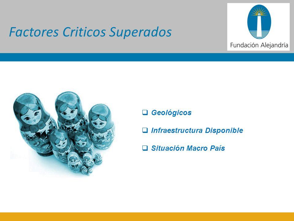 Factores Criticos Superados Geológicos Infraestructura Disponible Situación Macro País