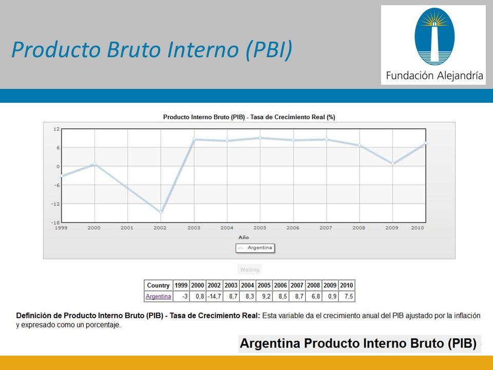 Producto Bruto Interno (PBI)