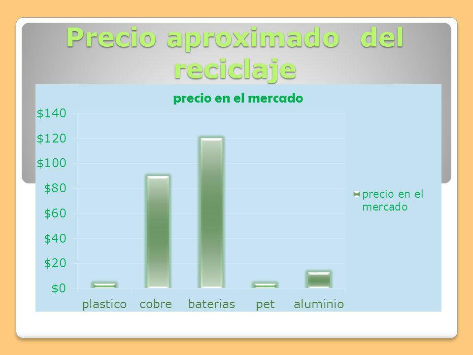 Precio aproximado del reciclaje
