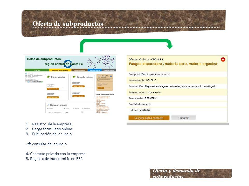 Oferta de subproductos Oferta y demanda de subproductos 1.Registro de la empresa 2.Carga formulario online 3.Publicación del anuncio - consulta del anuncio 4.