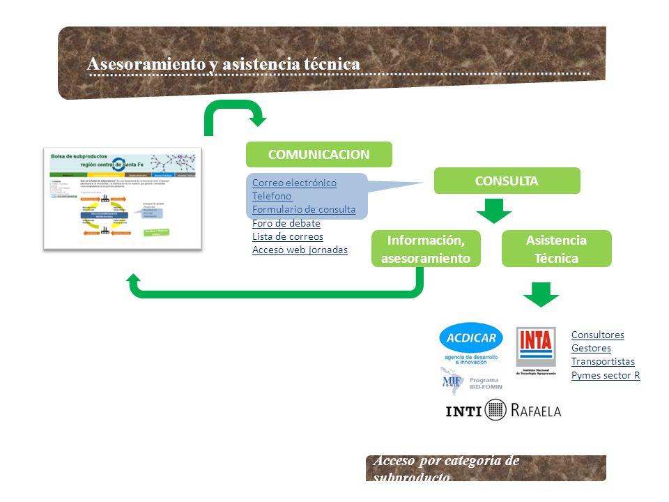 Asesoramiento y asistencia técnica Acceso por categoría de subproducto Correo electrónico Telefono Formulario de consulta Foro de debate Lista de corr