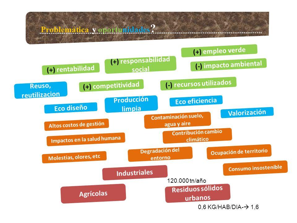 Problemática y oportunidades ? Industriales Residuos sólidos urbanos Agrícolas Altos costos de gestión Molestias, olores, etc Degradación del entorno