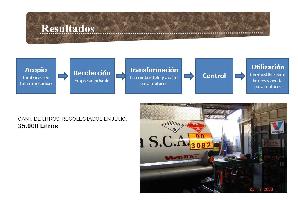Resultados CANT. DE LITROS RECOLECTADOS EN JULIO: 35.000 Litros Recolección Empresa privada Acopio Tambores en taller mecánico Transformación En combu