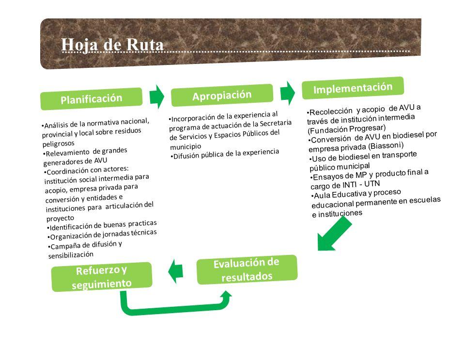 Hoja de Ruta Planificación Implementación Evaluación de resultados Refuerzo y seguimiento Análisis de la normativa nacional, provincial y local sobre residuos peligrosos Relevamiento de grandes generadores de AVU Coordinación con actores: institución social intermedia para acopio, empresa privada para conversión y entidades e instituciones para articulación del proyecto Identificación de buenas practicas Organización de jornadas técnicas Campaña de difusión y sensibilización Recolección y acopio de AVU a través de institución intermedia (Fundación Progresar) Conversión de AVU en biodiesel por empresa privada (Biassoni) Uso de biodiesel en transporte público municipal Ensayos de MP y producto final a cargo de INTI - UTN Aula Educativa y proceso educacional permanente en escuelas e instituciones Apropiación Incorporación de la experiencia al programa de actuación de la Secretaria de Servicios y Espacios Públicos del municipio Difusión pública de la experiencia